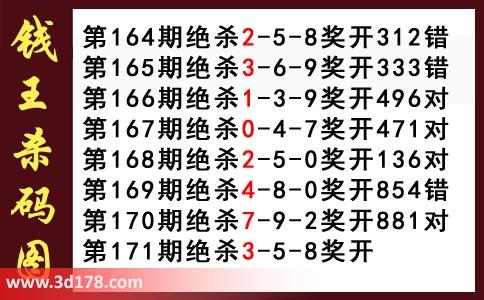 3d第2017171期钱王杀码图推荐杀三码:358