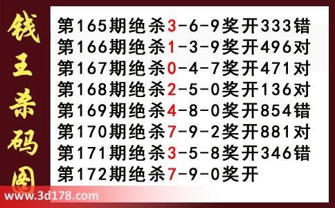 3d钱王杀码图第2017172期推荐杀三码:079