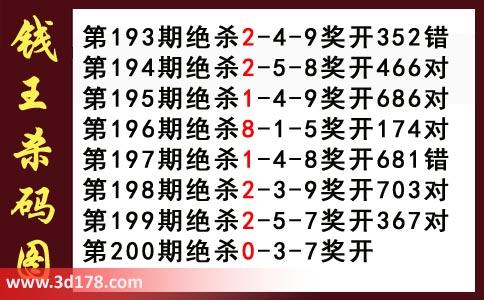 第2017200期3d钱王杀码图推荐杀三码:037