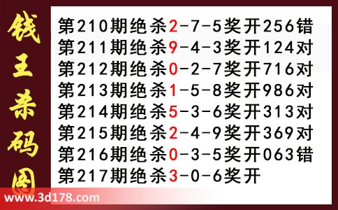 3d第2017217期钱王杀码图推荐杀三码:036