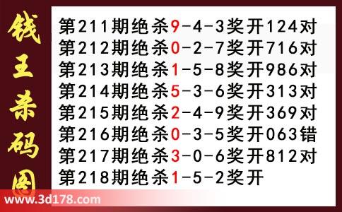 3d第2017218期钱王杀码图推荐杀三码:125
