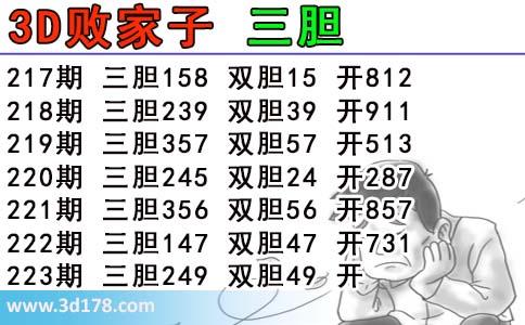 3d第2017223期败家子三胆图推荐:249