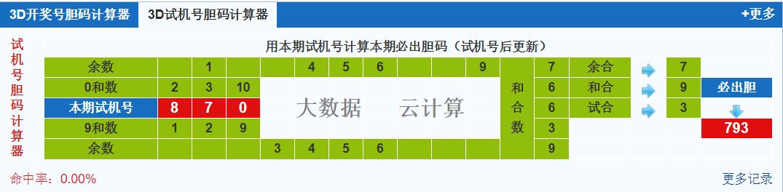 3d之家福彩3d试机号胆码计算器