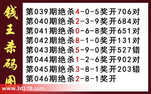 第2018046期3d钱王杀码图推荐:杀128