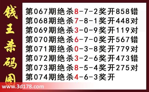 钱王杀码图3d第2018074期推荐:杀346