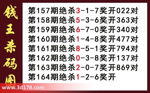3d第2018164期钱王杀码图推荐:杀126
