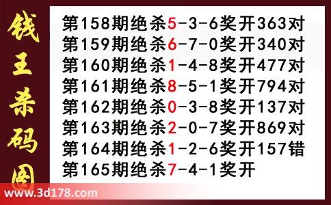钱王杀码图3d第2018165期推荐:杀147