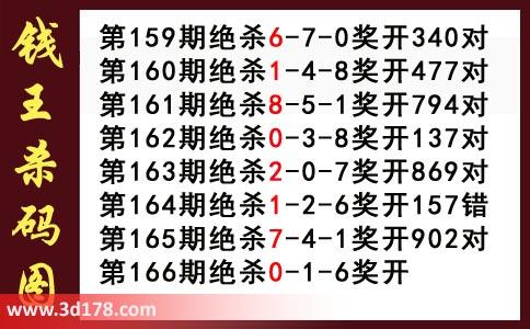 3d钱王杀码图第2018166期推荐:杀016