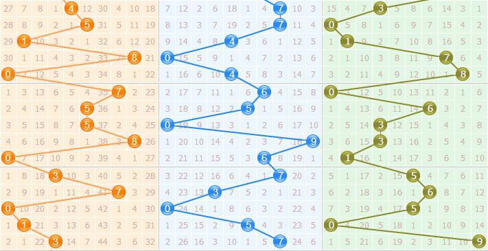 3d之家福彩3d基本走势图