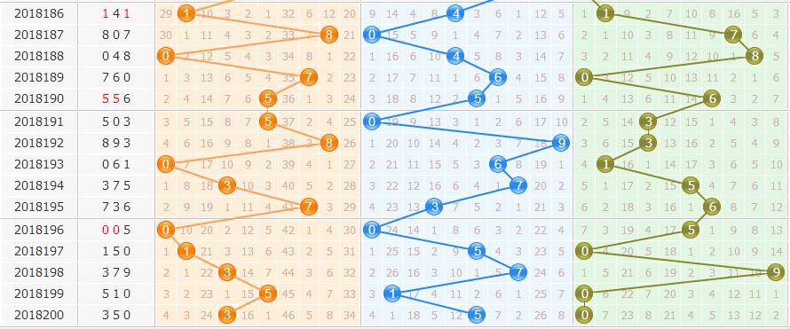 3d之家福彩3的基本走势图