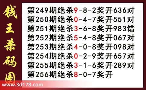 3d第2018256期钱王杀码图推荐:杀078