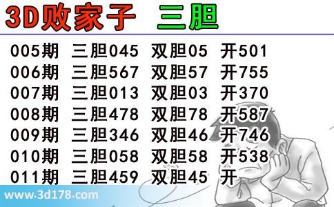 3d第2019011期败家子推荐三胆:459