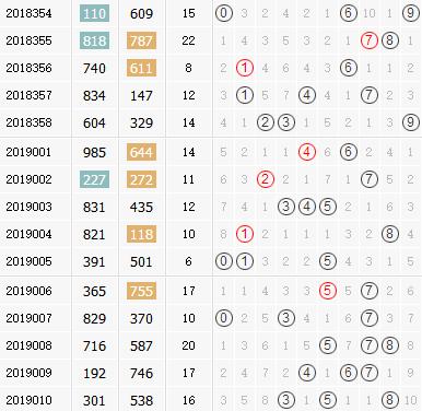 3d之家福彩3d组选号码分布图