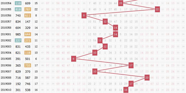 3d之家福彩3d和值走势图