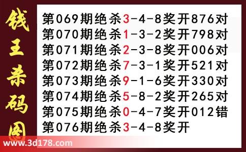 钱王杀码图3d第2019076期推荐:绝杀3