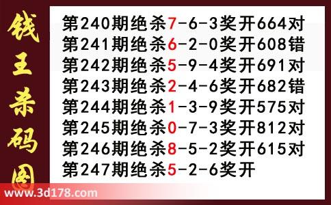 第2019247期3d钱王杀码图推荐:杀256