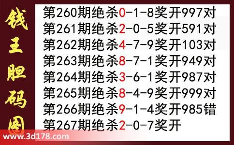 3d第2019267期钱王杀码图推荐:杀027