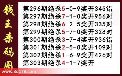 3d第2019303期钱王杀码图推荐:杀147