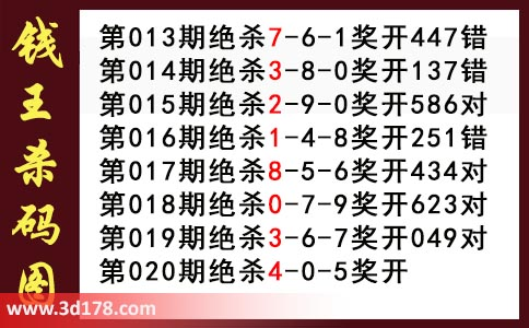 3d钱王杀码图第2020020期推荐:杀045