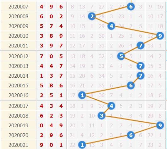 3d之家福彩3d个位走势图