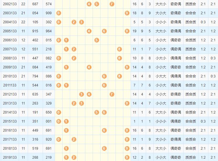 3d之家福彩3d第2020133期历史开奖号