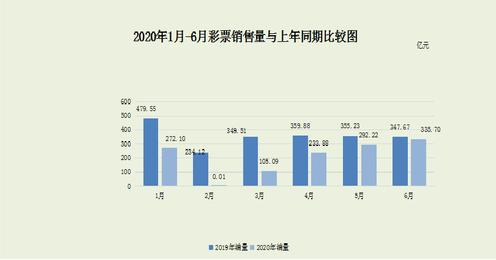 2020年1月-6月彩票销售量与上年同期比较图