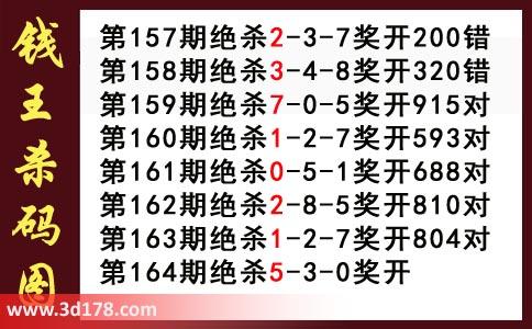 3d第2020164期钱王杀码图推荐:杀035