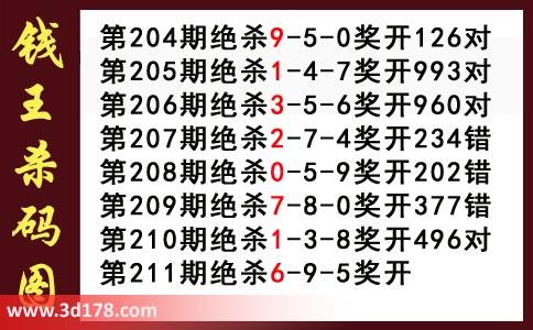 钱王杀码图3d第2020211期推荐:杀569