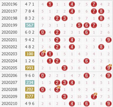3d之家福彩3d综合走势图