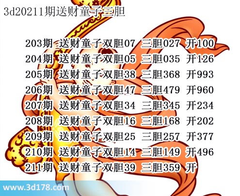 第2020211期3d送财童子图推荐:三胆359