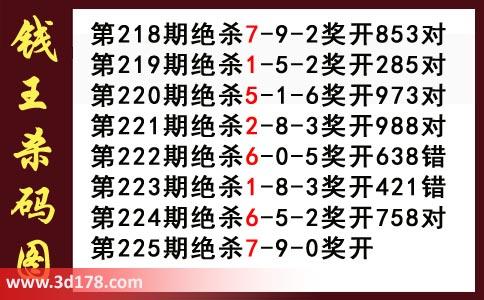 3d第2020225期钱王杀码图推荐:杀079