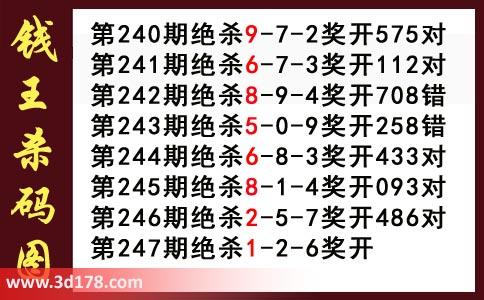 3d第2020247期钱王杀码图推荐:杀126