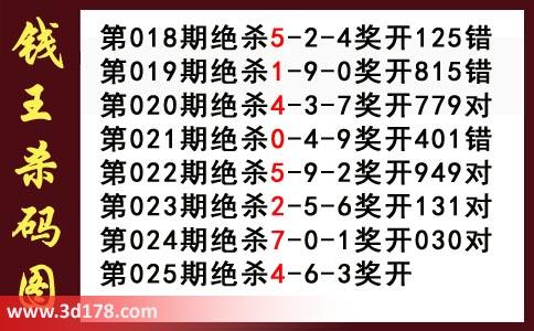3d第2021025期钱王杀码图推荐:杀346