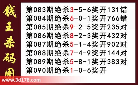 第2021090期3d钱王杀码图推荐:杀016