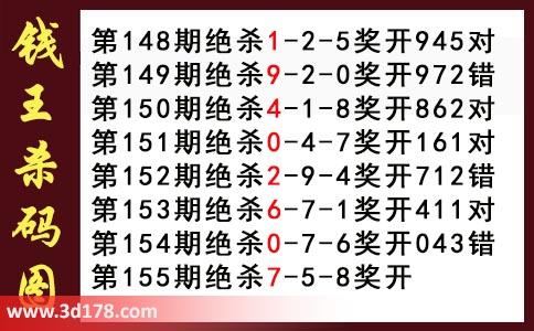 3d钱王杀码图第2021155期推荐:绝杀一码7